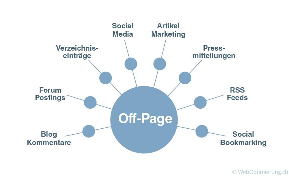 OffPage Optimierung Diagramm Darstellung